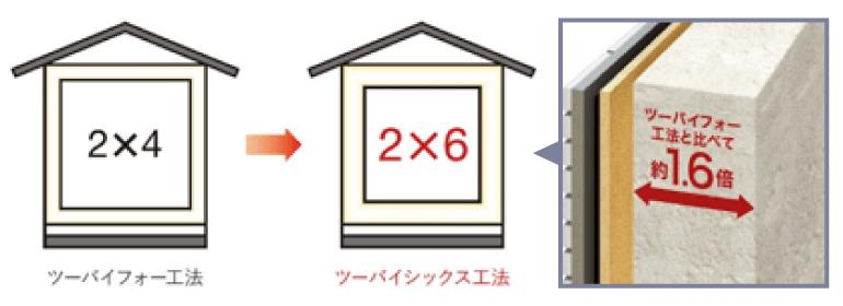 ツーバイシックス工法