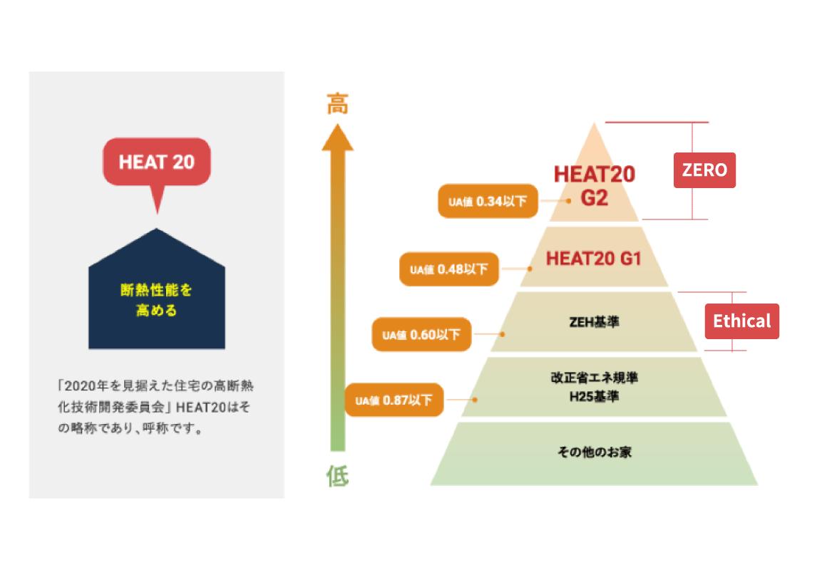 断熱性能を高める HEAT20のイメージ