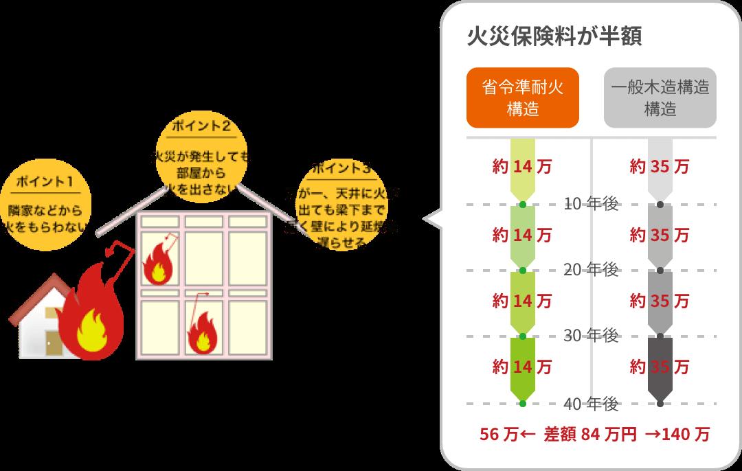 省令準耐火構造のイメージ