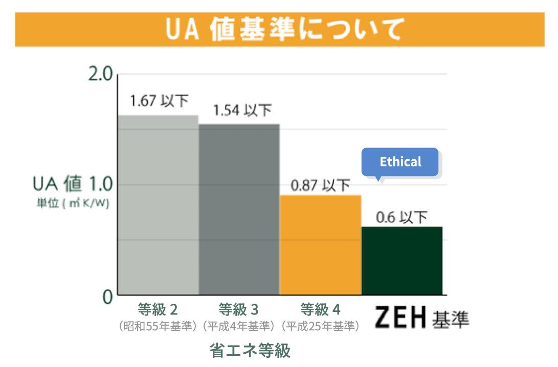 UA値基準のイメージ
