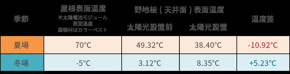 湿度差のイメージ