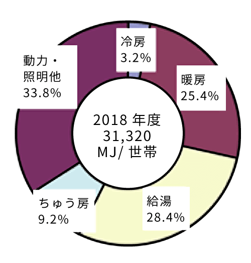 2018年度31,320MJ/世帯 冷房3.2% 暖房25.4% 給湯28.4% ちゅう房9.2% 動力・証明他33.8%